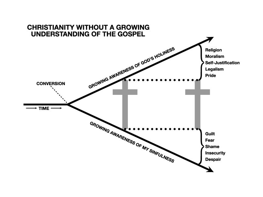 The Gospel And Cross Diagram Diy Enthusiasts Wiring Diagrams